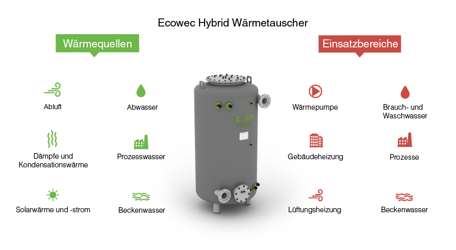 Ecowec-sovellusalueet-DE-01